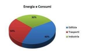 Quali settori consumano più energia in Italia