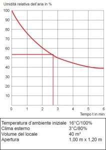 Dimunuzione dell'Umidità relativa con areazione ambienti