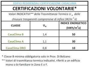 Valori Trasmittanza Finestra CASACLIMA