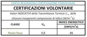 Valori Trasmittanza Finestra PASSIVHOUSE