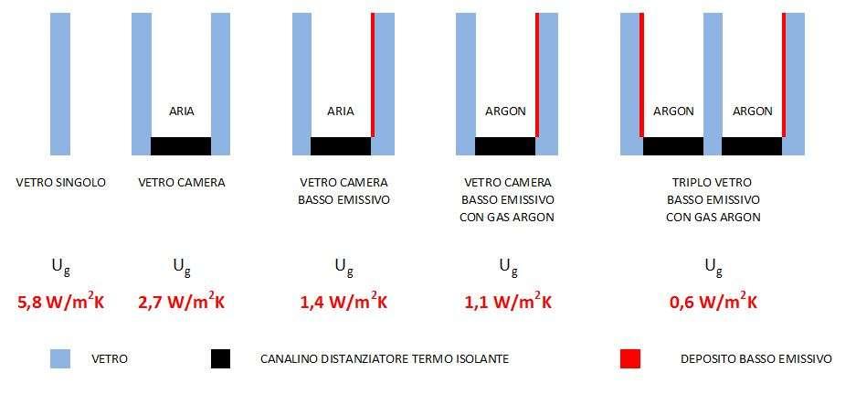 Vetro e isolamento termico - Doppi vetri per finestre ...