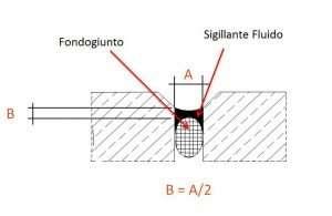 Dimensionamento Giunto Silicone