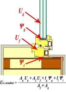 trasmittanza termica serramenti