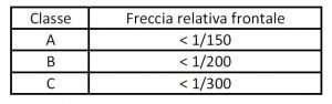 Classificazione freccia frontale UNI EN 12210