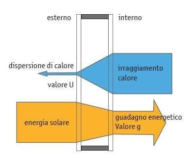 vetrata isolante