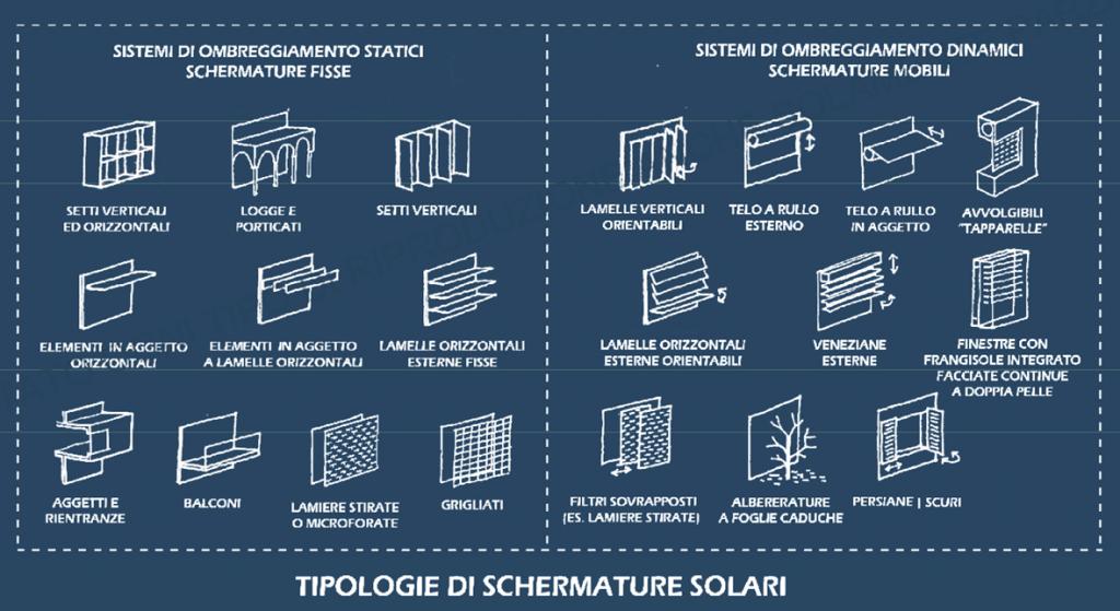 Le schermature solari for Finestre orizzontali