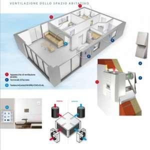 Sistemi ventilazione Meccanica Puntuali